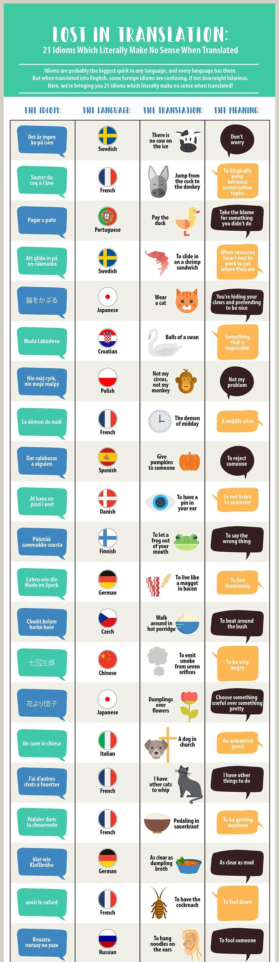 Idiom Translation