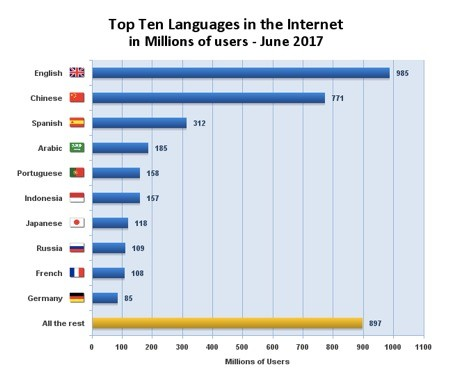 Top 10 Languages