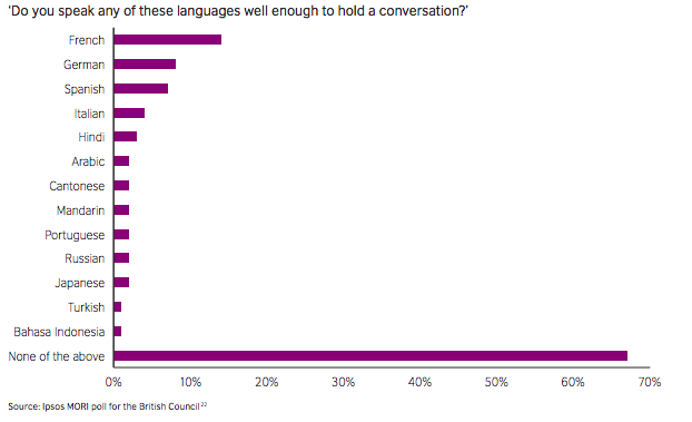 Current language skills amongst 18–34 year olds in the UK