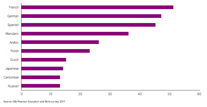 Percentage of companies rating a specific language as useful to their organisation