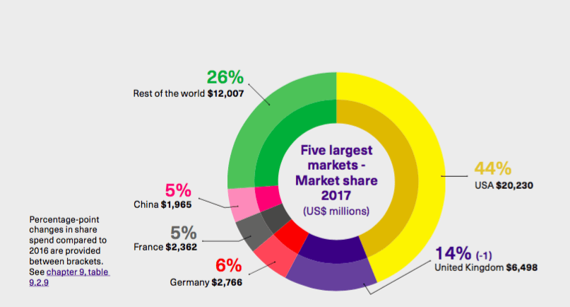 5 largest markets - market share 2017