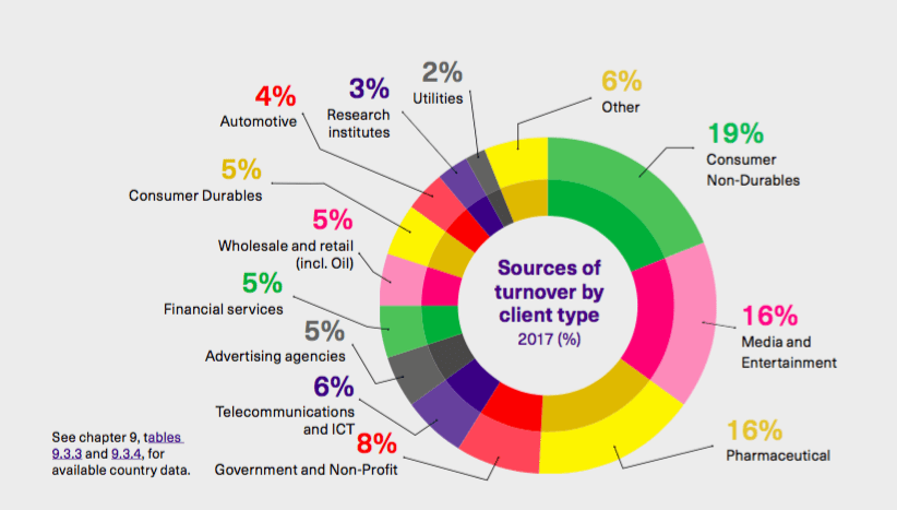 Sources of market research turnover by client type 2017