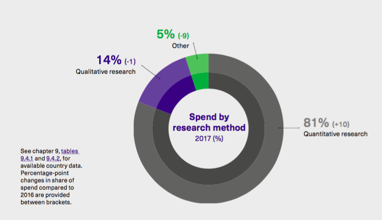 Spend by research method 2017