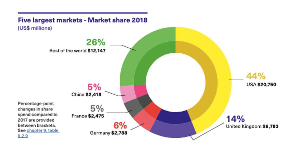 Five largest markets - market share 2018