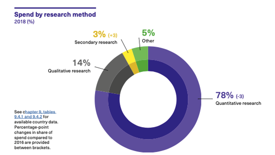 Spend by research method