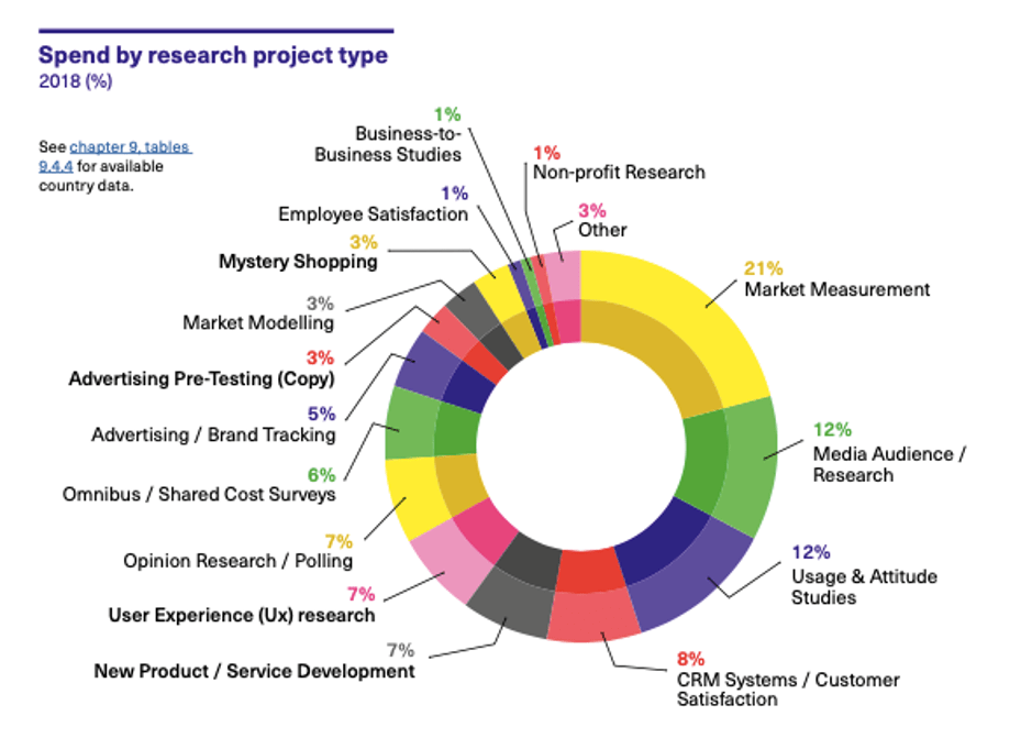 Spend by research project type