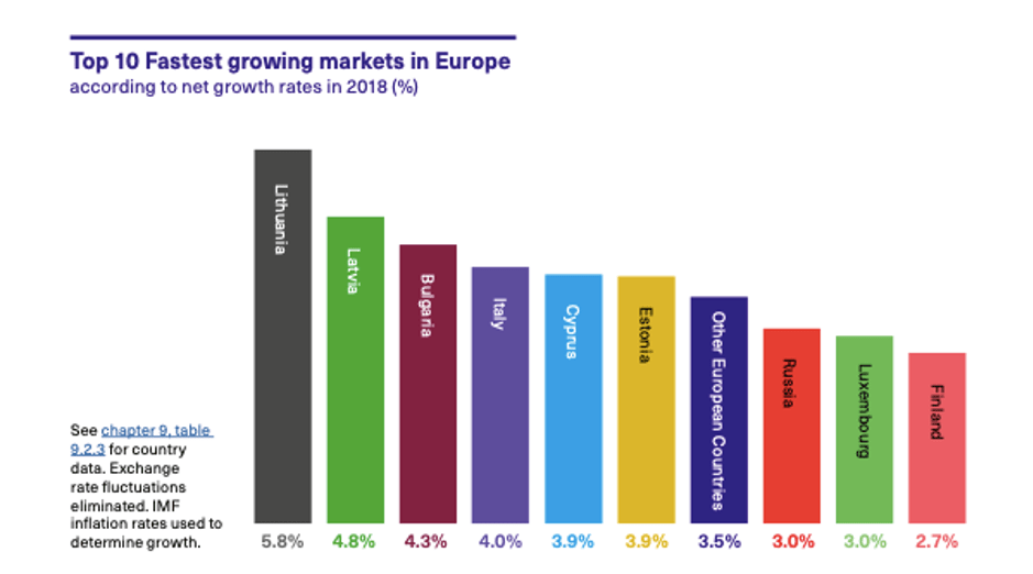 Top 10 fastest growing markets in Europe