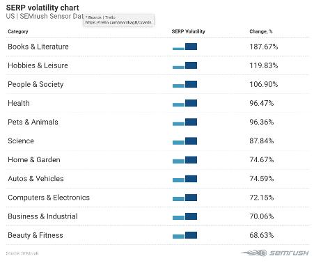 SERP Volatility Chart SEMrush